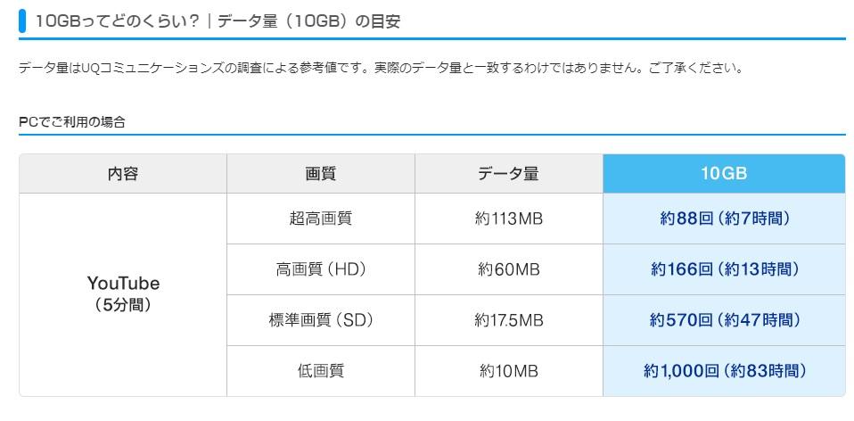 GMOとくとくBB UQ WiMAX 速度制限について 10GBってどのくらい YouTubeの例