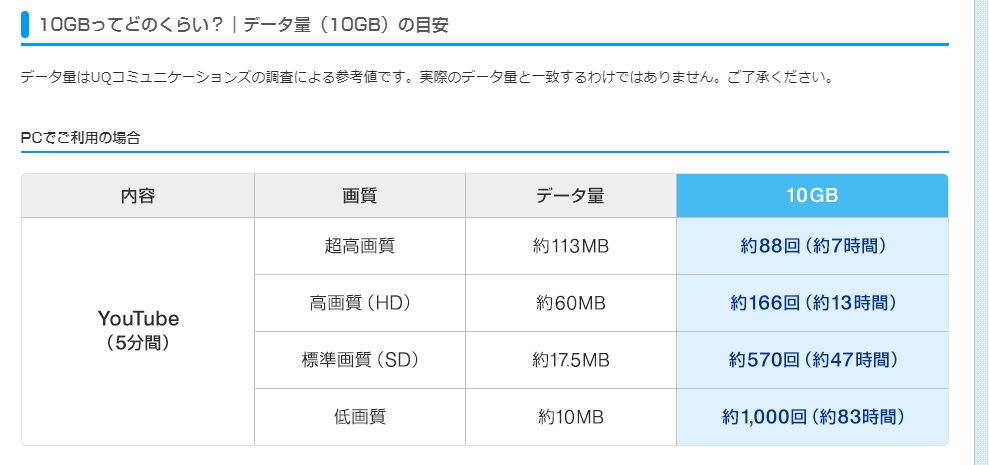 UQ WiMAX 10GBってどのくらい