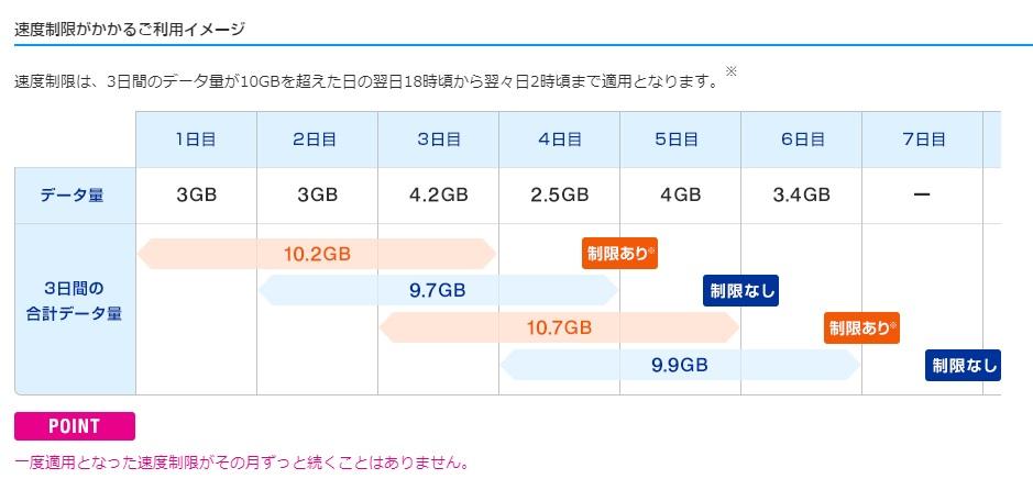 UQ WiMAX 制限がかかるのはどんな場合 3日間で10GB超えてしまった場合