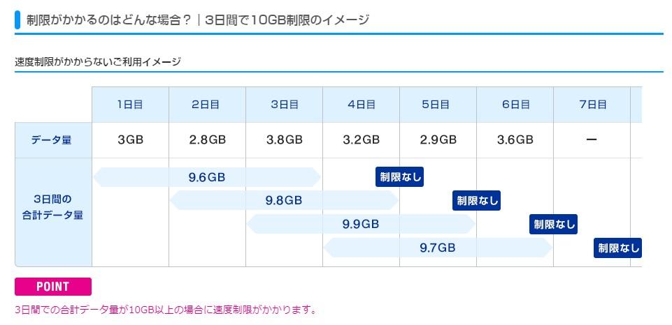 UQ WiMAX 制限がかかるのはどんな場合 3日間で10GB超えない場合