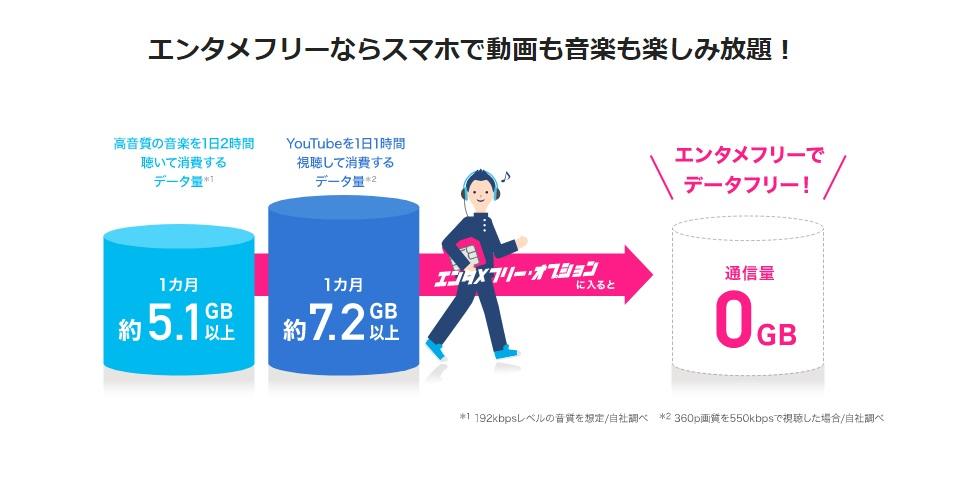 BIGLOBEモバイル エンタメフリーオプション どれだけデータを節約できるか_2