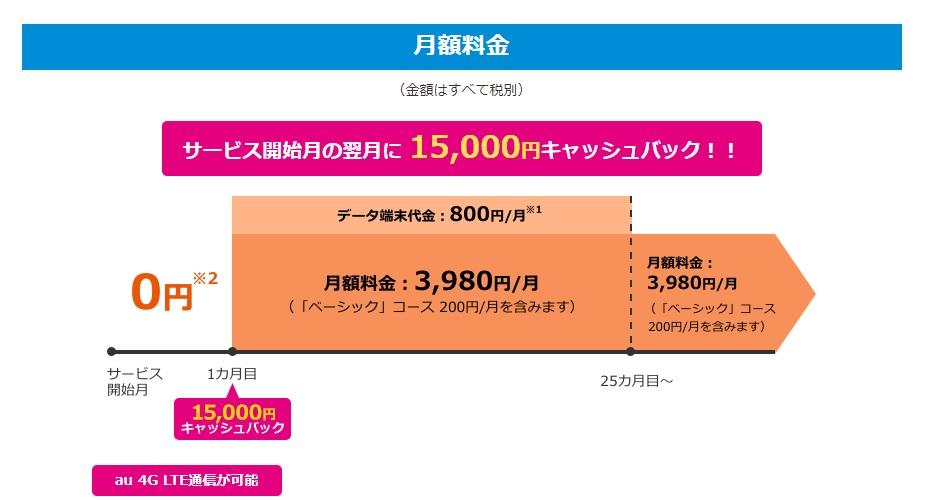 BIGLOBE WiMAX 翌月キャッシュバック 15000円 2019.12.2