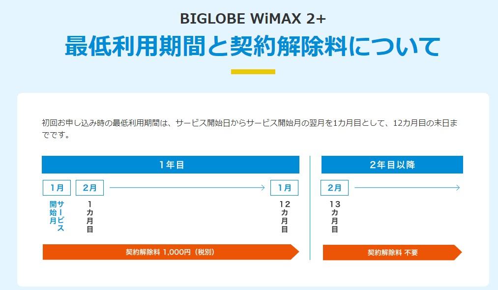 BIGLOBE WiMAX 2019.10.1 新しい違約金(契約解除料)について